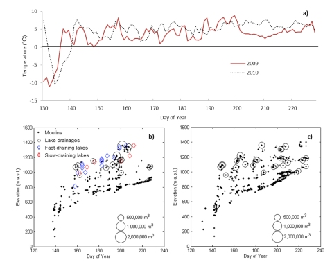 Figure 2. a) Daily average air temperatures at 457 m a.s.l. for 2009 and 2010, and moulin formation and lake drainage through the b) 2009 and c) 2010 melt seasons with elevation. Blue diamonds in panel b) represent observed drainage of lakes in events between two MODIS images, and red diamonds represent lakes which drained over a period of several MODIS images; after figure 2a of Bartholomew et al. (2011a).