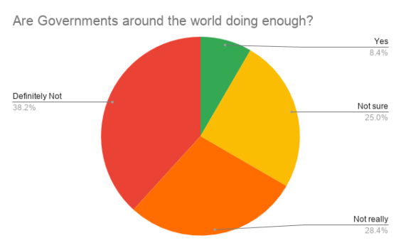 Are Governments around the world doing enough_