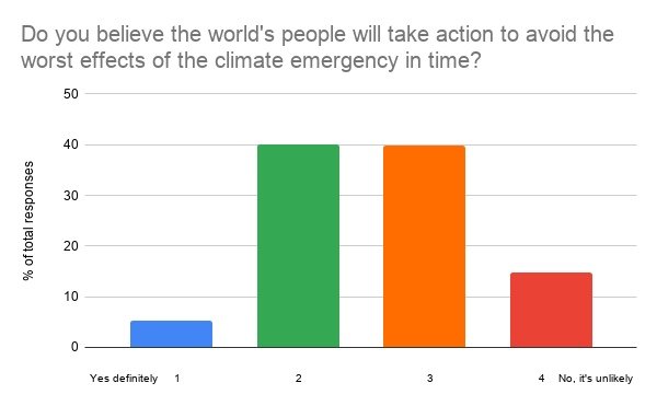 Do you believe the world's people will take action to avoid the worst effects of the climate emergency in time_